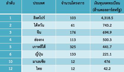 ที่มา: สำนักงานสถิติแห่งชาติเวียดนาม / กรมส่งเสริมการค้าระหว่างประเทศ กระทรวงพาณิชย์